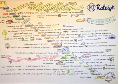2014 | HQ Raleigh History | Graphic Recording | Drawing Insight