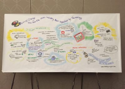 2015 | PPAI Nashville | Country Music Hall Of Fame | Graphic Recording | Caryn Sterling