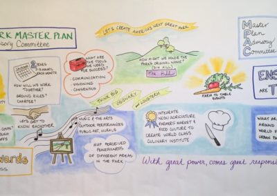 Dix Park Planning | Graphic Facilitation | Caryn Sterling - Drawing Insight
