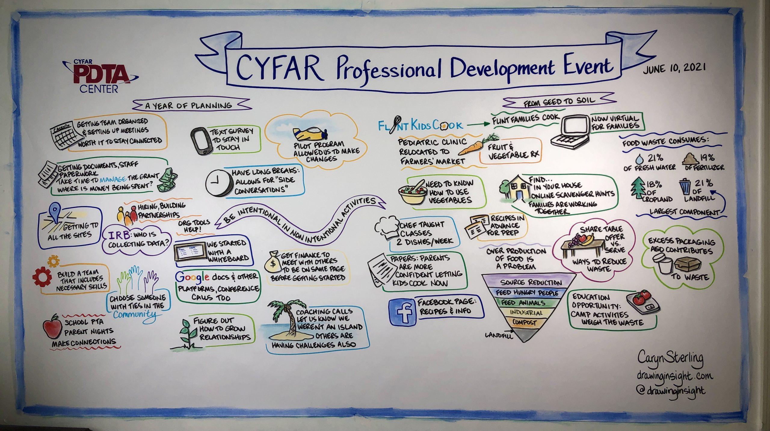 CYFAR 2021 Day 2